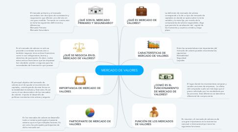Mind Map: MERCADO DE VALORES