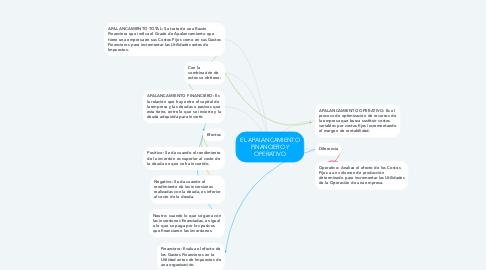 Mind Map: EL APALANCAMIENTO FINANCIERO Y OPERATIVO