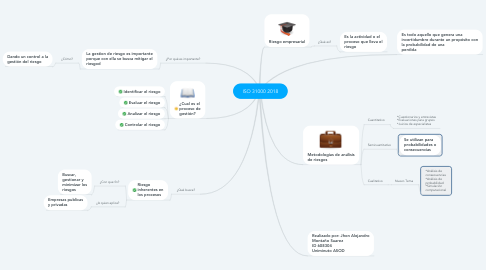 Mind Map: ISO 31000 2018