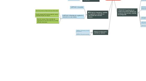 Mind Map: Marco Constitucional Y Administrativo del Comercio Exterior