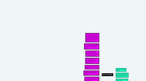 Mind Map: Bob el consumidor