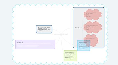 Mind Map: DIDACTICAS CONTEMPORANEAS