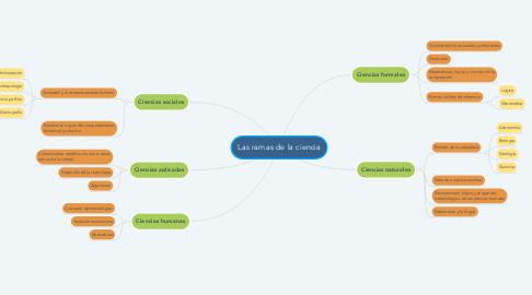 Mind Map: Las ramas de la ciencia