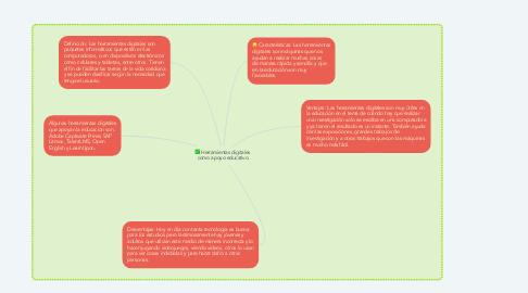Mind Map: Herramientas digitales como apoyo educativo