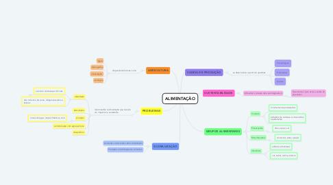 Mind Map: ALIMENTAÇÃO