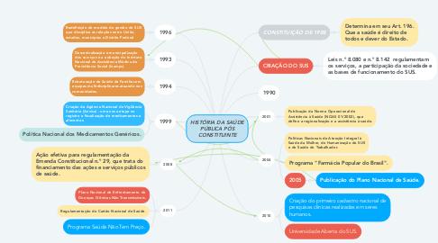 Mind Map: HISTÓRIA DA SAÚDE PÚBLICA PÓS CONSTITUINTE
