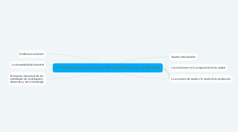 Mind Map: FACTORES QUE AFECTAN LA PRODUCTIVIDAD DE LA EMPRESA