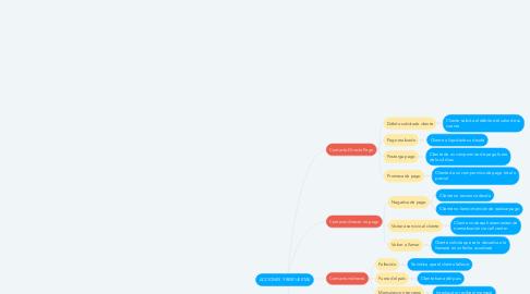 Mind Map: ACCIONES Y RESPUESTAS