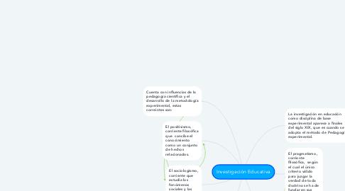 Mind Map: Investigación Educativa