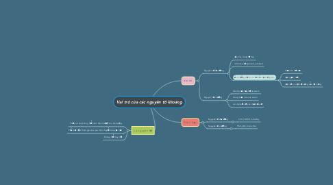 Mind Map: Vai trò của các nguyên tố khoáng