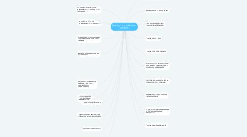Mind Map: DISEÑO Y ELABORACION DE TETS