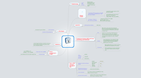 Mind Map: Wifi