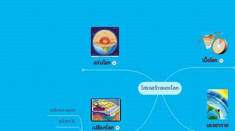 Mind Map: โครงสร้างของโลก
