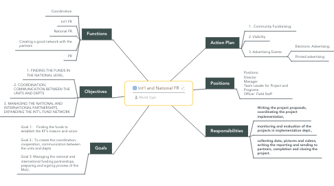 Mind Map: Int'l and National FR