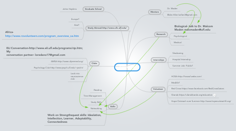 Mind Map: Patrick Hunt
