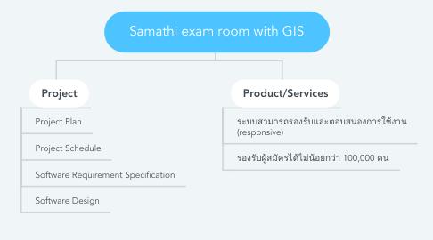 Mind Map: Samathi exam room with GIS