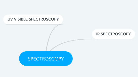 Mind Map: SPECTROSCOPY