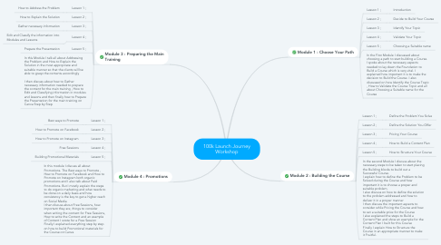 Mind Map: 100k Launch Journey Workshop