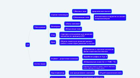 Mind Map: C#