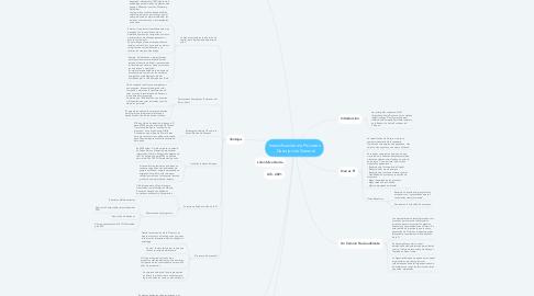 Mind Map: Intensificación de Procesos - Descripción General