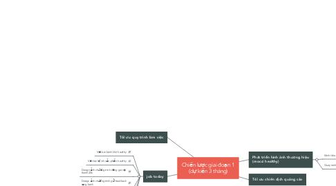 Mind Map: Chiến lược giai đoạn 1 (dự kiến 3 tháng)