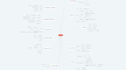 Mind Map: Grammar points