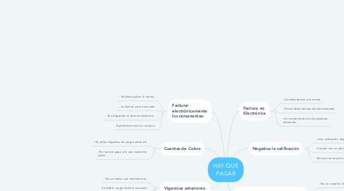 Mind Map: FACTURACIÓN ELECTRONICA