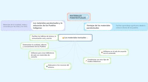 Mind Map: Los materiales textuales