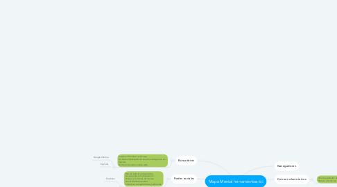 Mind Map: Mapa Mental herramientas tic