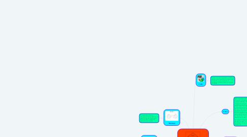 Mind Map: Programación Orientada a objetos Guatzozon Hernandez Humberto Isaac 3BPRV