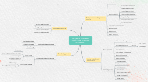 Mind Map: Chapter 5: Bussiness organization, structure and strategy
