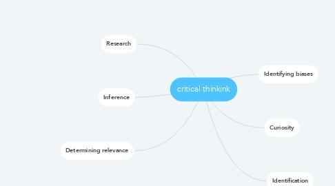 Mind Map: critical thinkink