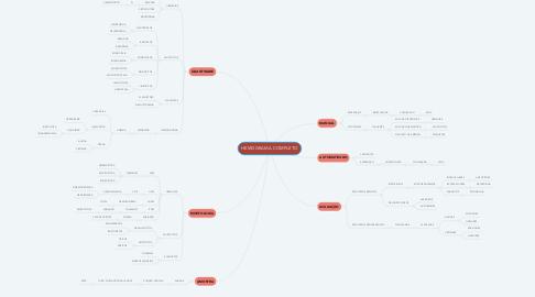 Mind Map: HEMOGRAMA COMPLETO
