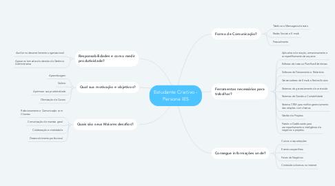 Mind Map: Estudante Criativo - Persona IES