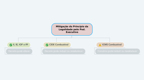 Mind Map: Mitigação do Princípio da Legalidade pelo Pod. Executivo
