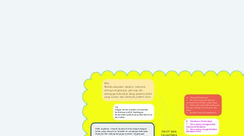 Mind Map: SWOT SMA SEJAHTERA