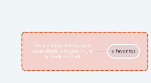 Mind Map: Herramientas orientadas al aprendizaje, a la gestión y a la productividad