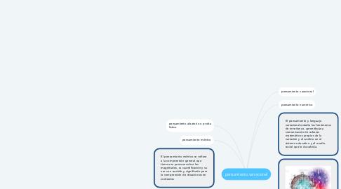 Mind Map: pensamiento variacional