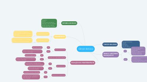 Mind Map: Câncer de boca