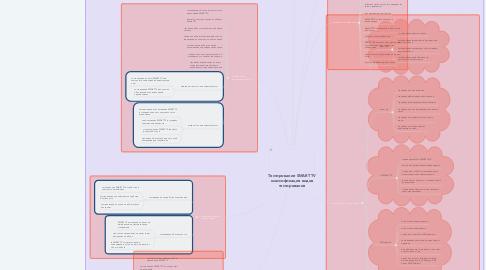 Mind Map: Тестирование SMART TV классификация видов тестирования