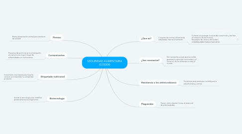 Mind Map: SEGURIDAD ALIMENTARIA (CODEX)
