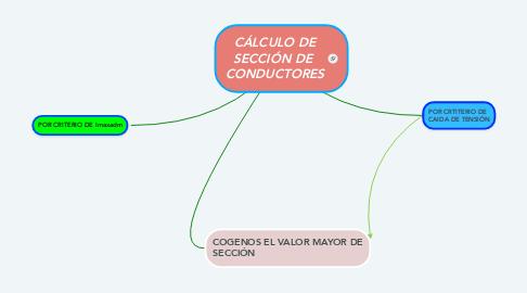 Mind Map: INSTALACIONES DE ENLACE