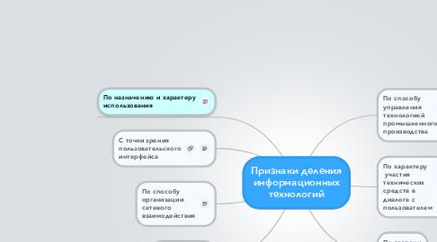 Mind Map: Признаки деления информационных технологий