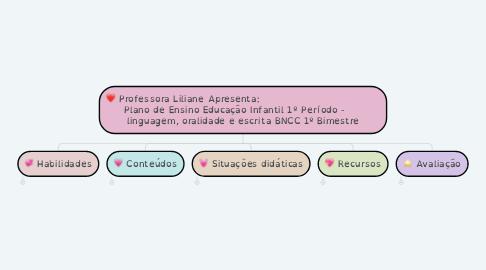 Mind Map: Professora Liliane Apresenta:                                    Plano de Ensino Educação Infantil 1º Período -      linguagem, oralidade e escrita BNCC 1º Bimestre
