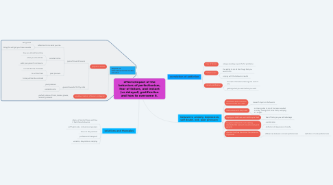 Mind Map: effects/impact of the behaviors of perfectionism, fear of failure, and instant (vs delayed) gratification and how to overcome it.