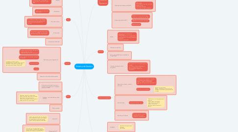 Mind Map: Sistema de Gestión