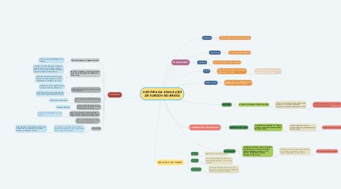 Mind Map: HISTÓRIA DA EDUCAÇÃO DE SURDOS NO BRASIL