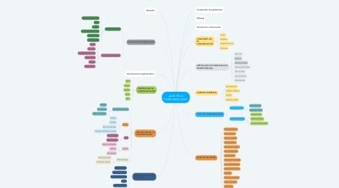 Mind Map: ¿QUE ES LA COMUNICACION?