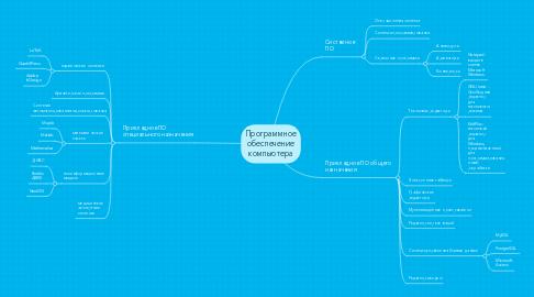 Mind Map: Программное обеспечение компьютера