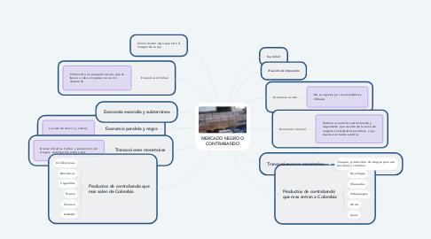Mind Map: MERCADO NEGRO O CONTRABANDO